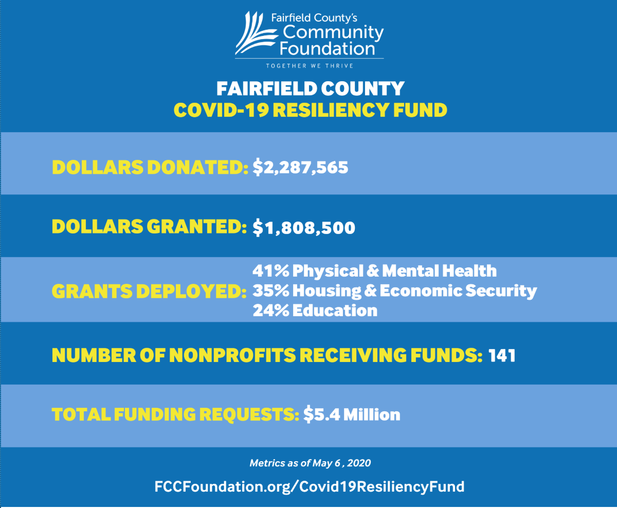 Fairfield County COVID-19 Resiliency Fund.